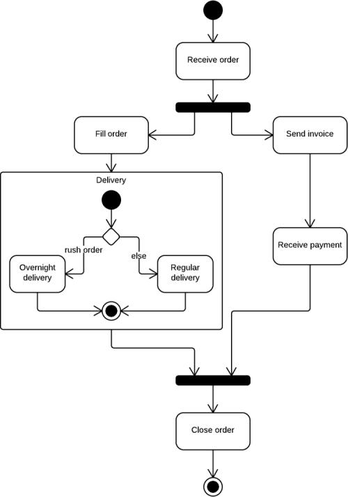 UML_activity_diagram-500x713