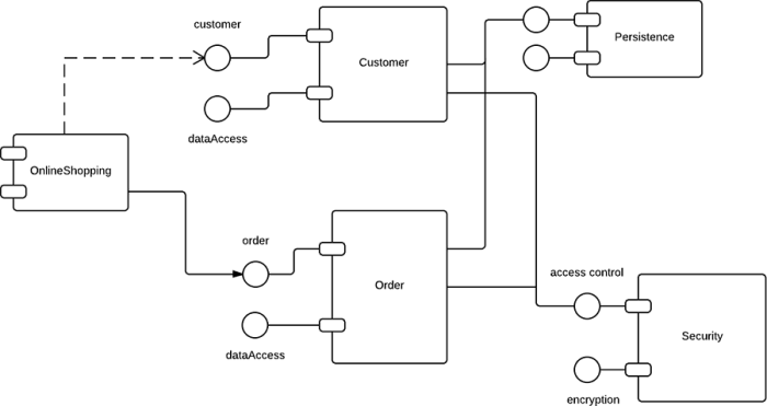 UML_component_diagram-700x371