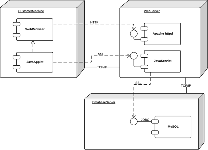 UML_deployment_diagram-700x505