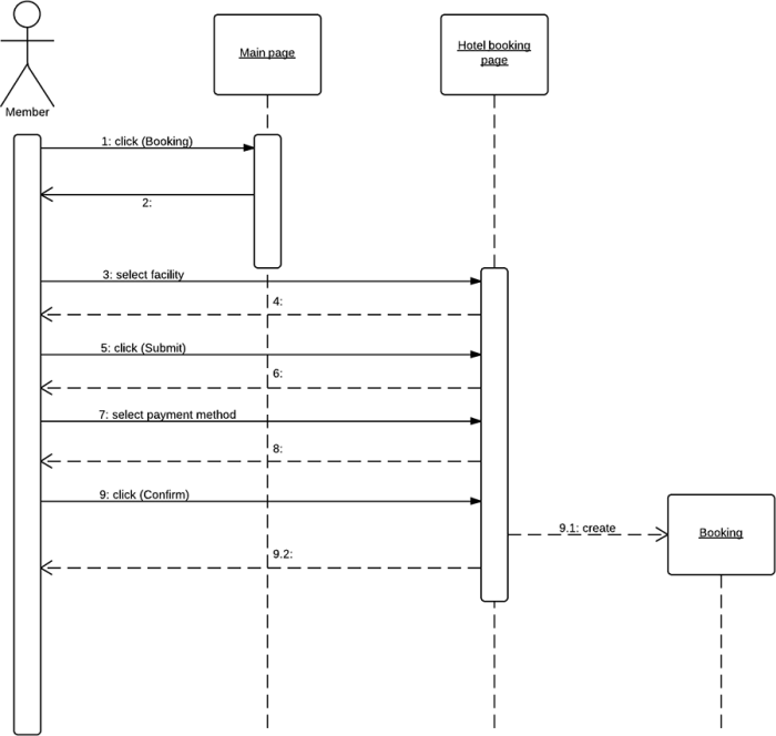 UML_sequence_diagram-700x664