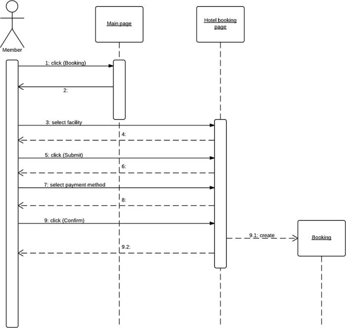 UML_sequence_diagram-700x664