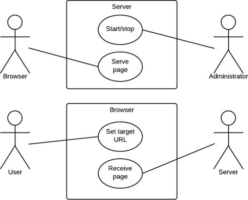UML_use_case_diagram-500x403